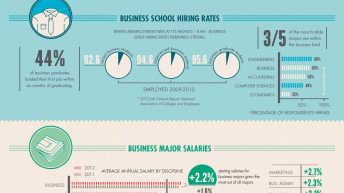 Business Degree to Business Career [Infographic] 4