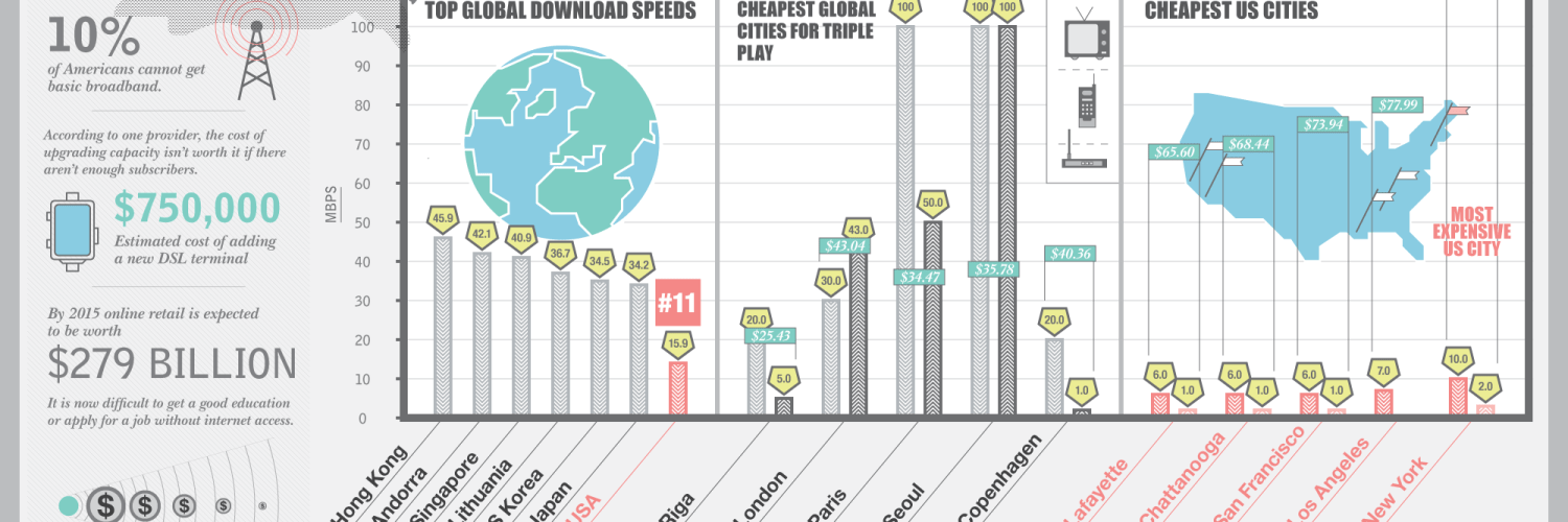 Why American Internet is Lagging? [Infographic] 1