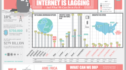 Why American Internet is Lagging? [Infographic] 11