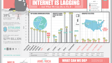 Photo of Why American Internet is Lagging? [Infographic]
