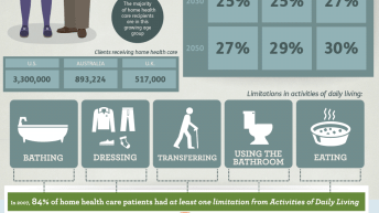 Optimizing the Home Healthcare System 1