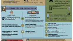 Homes Of The Future 6