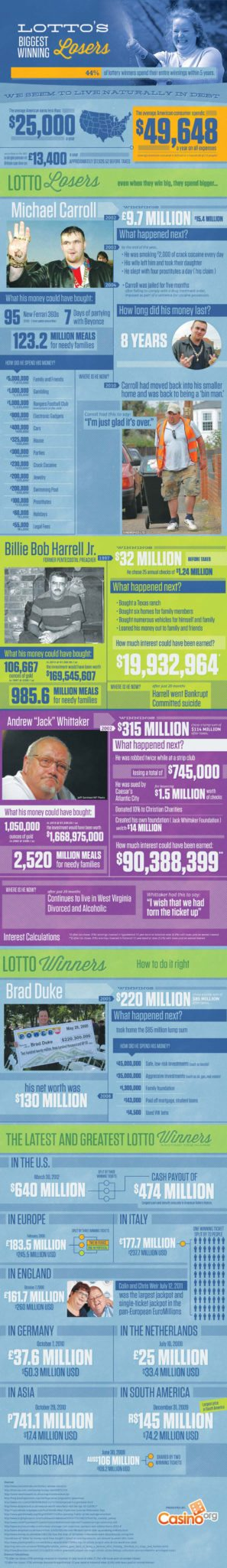 The Lottery's Biggest Winning Losers