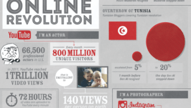 Photo of The Online Revolution [Infographic]