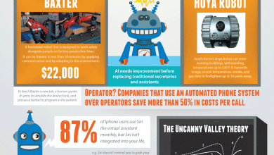 Photo of I, Robot – Artificial Intelligence Ruling The World [Infographic]
