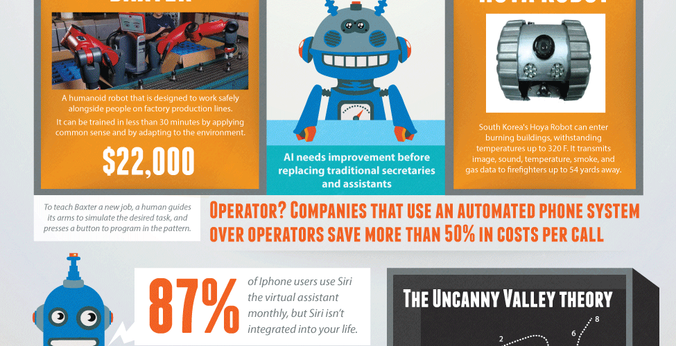 I, Robot - Artificial Intelligence Ruling The World [Infographic] 1
