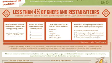 Photo of What Restaurants Should Know About Going Gluten-Free [Infographic]