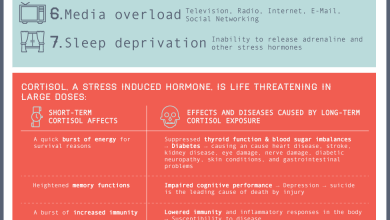 Photo of Is Stress Killing You? [Infographic]