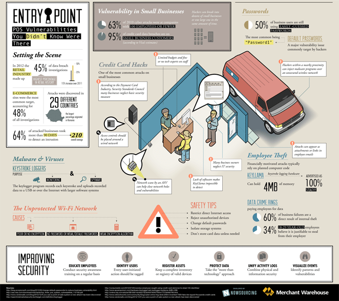 Where is Your Point of Sale System Vulnerable - Infographic