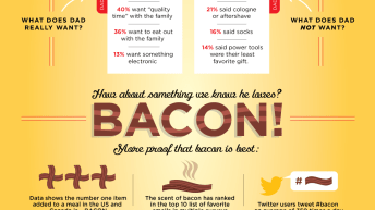 Ditch the Tie, Dad Wants Bacon! [Infographic] 3