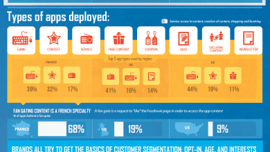 Photo of Social Opt-in: Analyzing Facebook Apps of Leading Brands [Infographic]