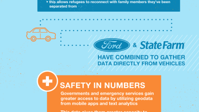 Photo of The Future of Mobility [Infographic]