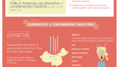 Photo of Alternative Medicine: Healing of the Past & Future [Infographic]
