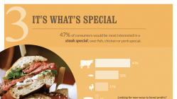 Beef Fits Fast Casual More than Ever [Infographic] 6