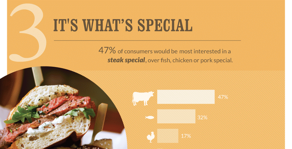 Beef Fits Fast Casual More than Ever [Infographic] 1