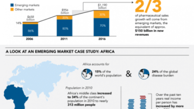 Photo of Rule Pharmaceutical Emerging Markets With Data [Infographic]