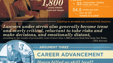 Photo of Reforming the Legal Industry's Billing System [Infographic]