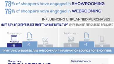 Photo of Is Brand Loyalty a Thing of the Past? [Infographic]