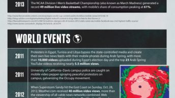 The Rich History of Mobile Video [Infographic] 5