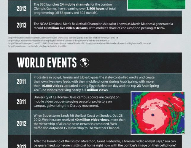 The Rich History of Mobile Video [Infographic] 1