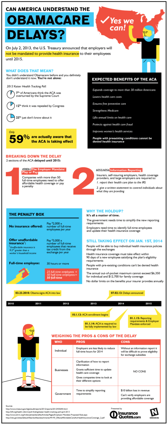 Understanding the Obamacare delays [Infographic]