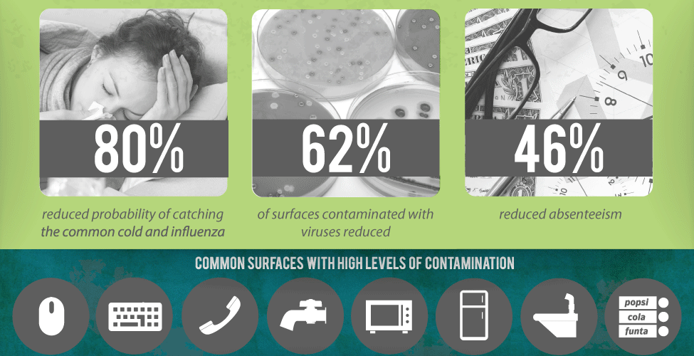 The ROI of Maintaining Cleanliness [Infographic] 1