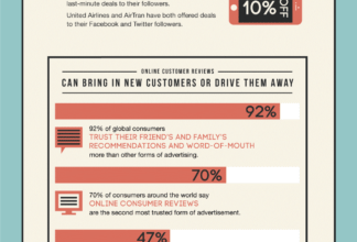 Photo of Hospitality in the Era of Social Media [Infographic]