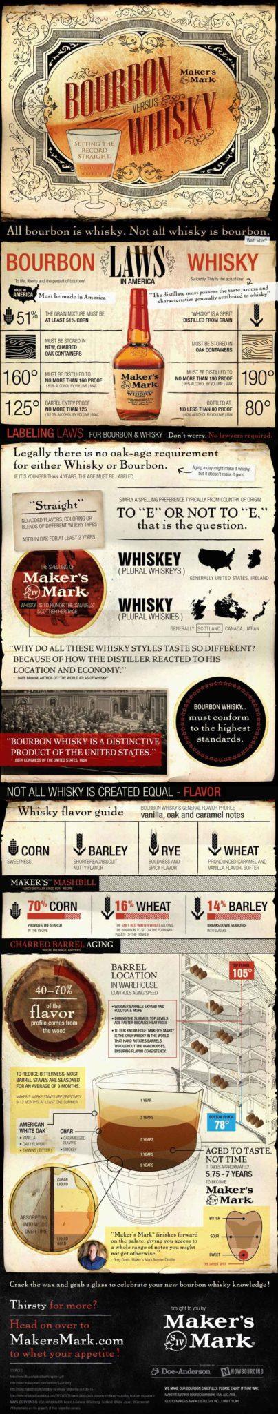 Bourbon-vs-Whisky
