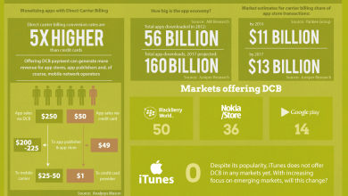 Photo of The Most Popular Mobile Payment in Use Today [Infographic]