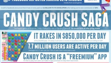 Photo of Addicted to Facebook Games? [Infographic]