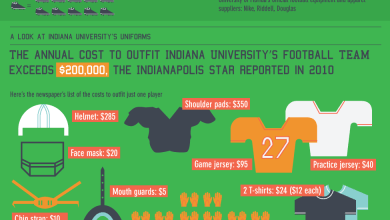 Photo of The Cost of Gearing Up [Infographic]