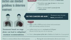 The Perils of Lung Cancer [Infographic] 3