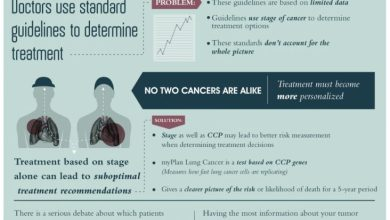 Photo of The Perils of Lung Cancer [Infographic]