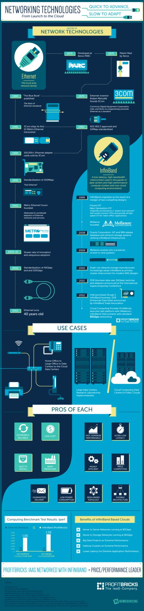 Cloud-Computing-Networks-InfiniBand-ProfitBricks