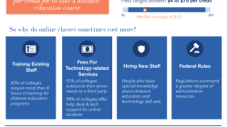Who Do Online Courses Cost More? [Infographic] 9
