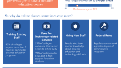 Photo of Who Do Online Courses Cost More? [Infographic]