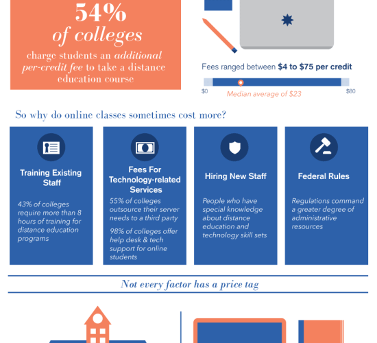 Who Do Online Courses Cost More? [Infographic] 1