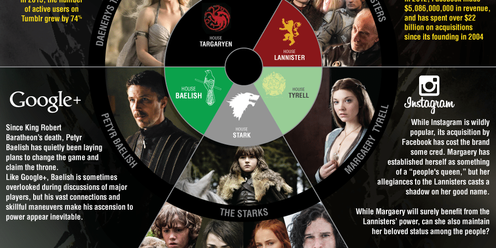 Game Of Thrones And Social Media [Infographic] 1