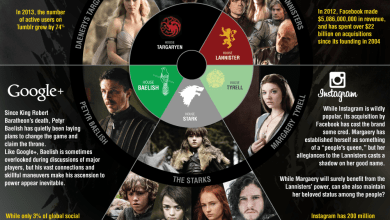 Photo of Game Of Thrones And Social Media [Infographic]