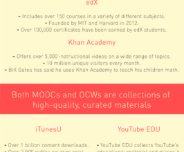 Photo of How to Get a Free Education [Infographic]