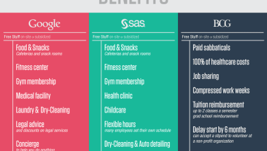 Photo of What Do The Best Companies Do Right? [Infographic]