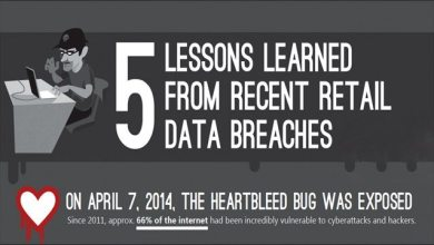 Photo of Protecting Yourself From Data Breaches [Infographic]