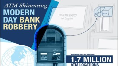 Photo of ATM Skimming And You [Infographic]