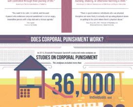 Photo of The Science Of Corporal Punishment [Infographic]