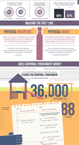 The Science Of Corporal Punishment [Infographic] 1