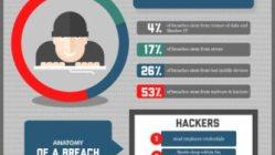Preventing Data Breaches [Infographic] 10