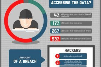 Photo of Preventing Data Breaches [Infographic]