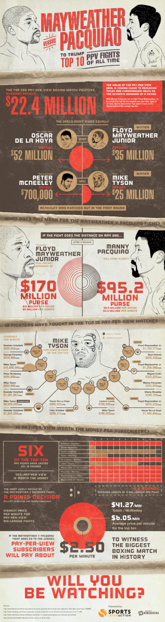 mayweather-vs-pacquiao-ppv-boxing-infographic 550px