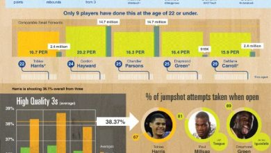 Photo of Tobias Harris Is A Free Agent Who Can't Be Beat [Infographic]