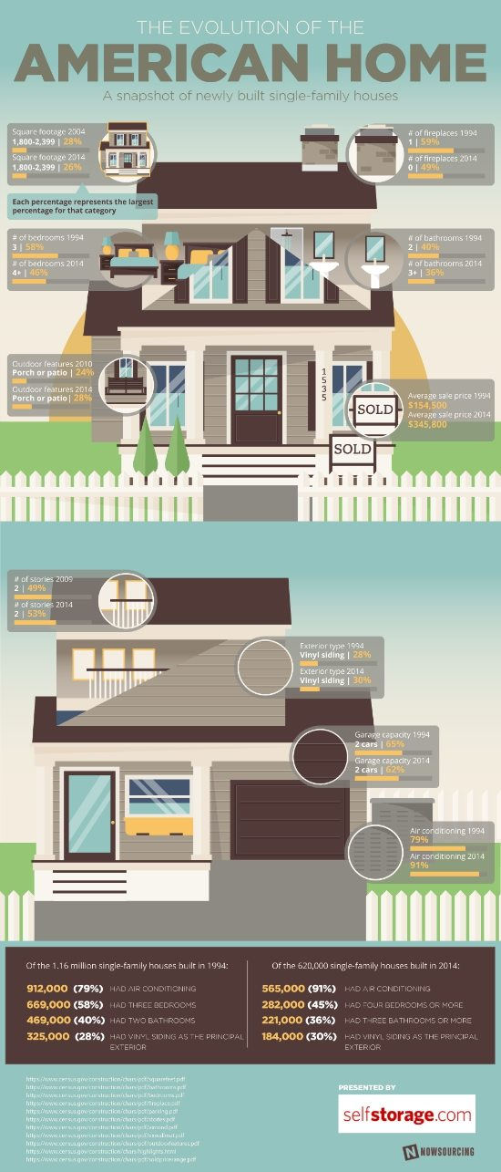 evolution-of-the-american-home 550px